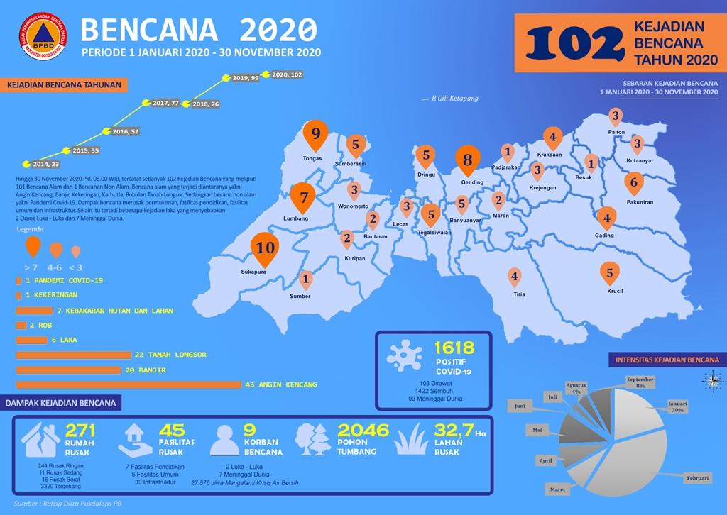 Tahun 2020, Tercatat Sebanyak 102 Kejadian Bencaca  Hingga 30 November 2020 Tersebar di Kabupaten Probolinggo