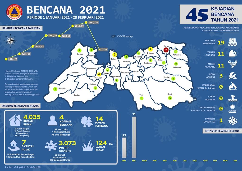 Tahun 2021, Tercatat Sebanyak 45 Kejadian Bencana Hingga 28 Februari 2021 Tersebar di Kabupaten Probolinggo