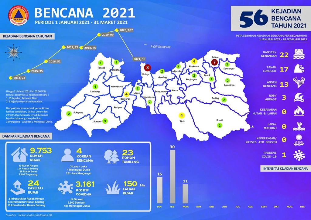 Tahun 2021, Tercatat Sebanyak 56 Kejadian Bencana  Hingga 31 Maret 2021 Tersebar di Kabupaten Probolinggo
