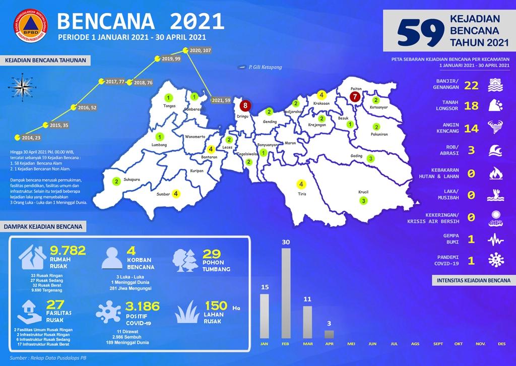 Tahun 2021, Tercatat Sebanyak 59 Kejadian Bencana Hingga 30 April 2021 Tersebar di Kabupaten Probolinggo