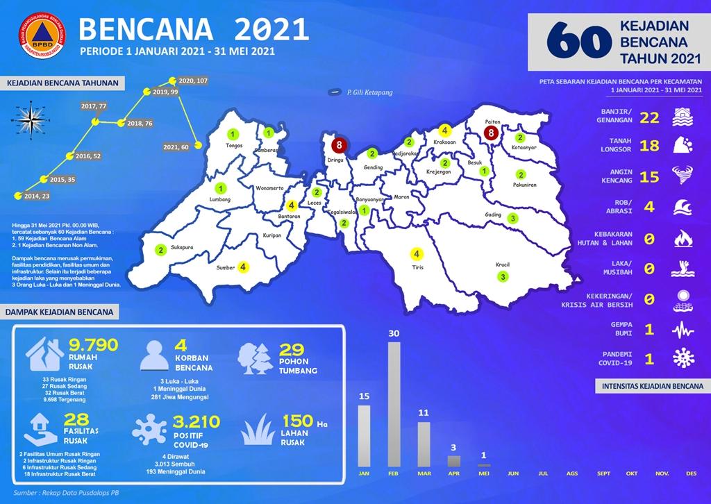 Tahun 2021, Tercatat Sebanyak 60 Kejadian Bencana  Hingga 31 Mei 2021