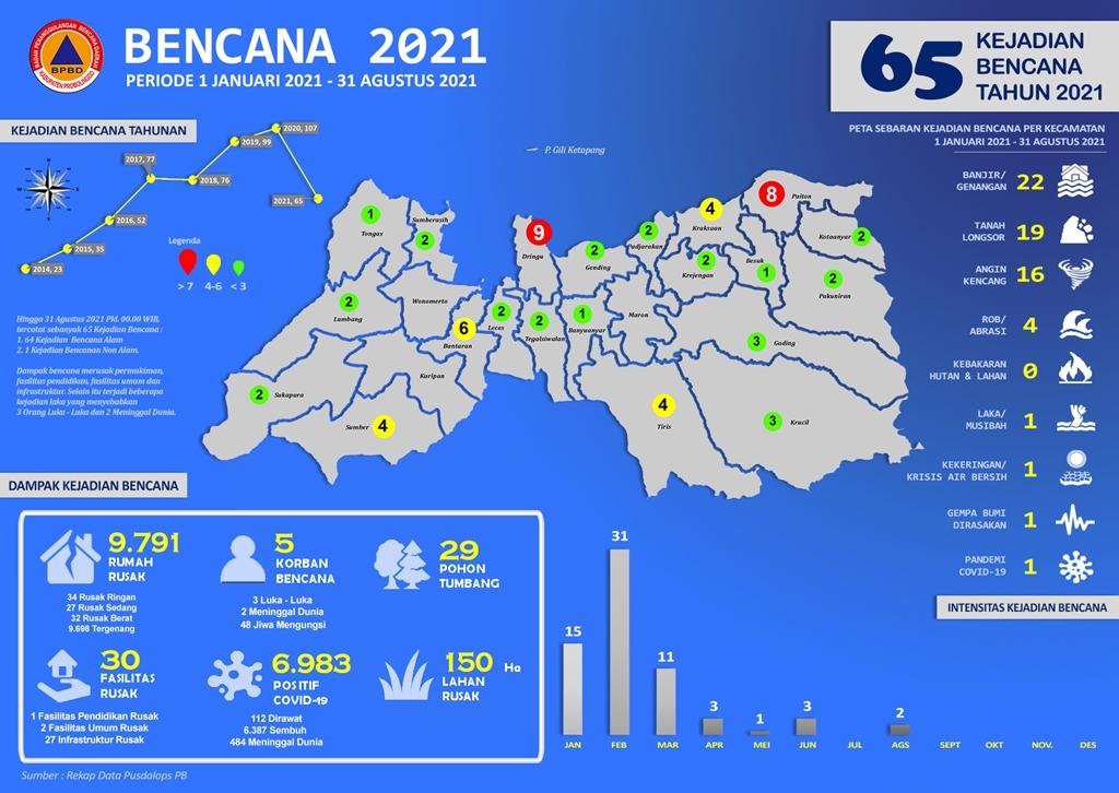Tahun 2021, Tercatat Sebanyak 65 Kejadian Bencana  Hingga 31 Agustus 2021 Tersebar di Kabupaten Probolinggo